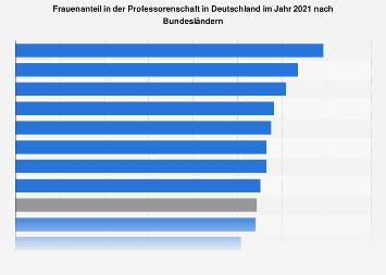 Frauenanteil in der Professorenschaft in Deutschland nach Bundesländern 2017
