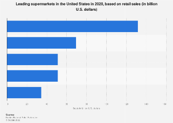 Leading supermarkets in the U.S. 2016, based on retail sales