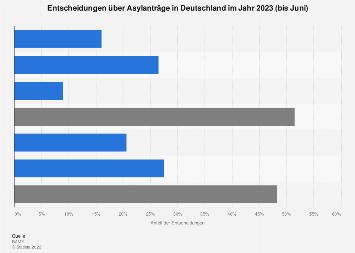 Entscheidungen über Asylanträge in Deutschland im Jahr 2019