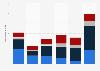 United States biotech financing data 2012-2016
