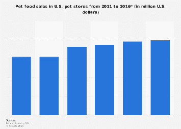 U.S. pet food sales 2011-2016