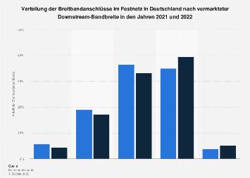 Verteilung der Breitbandanschlüsse in Deutschland nach Downstream-Bandbreite 2018