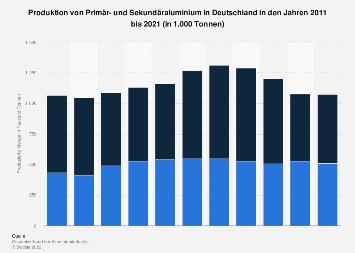 Primär- und Sekundäraluminium - Produktion in Deutschland bis 2017