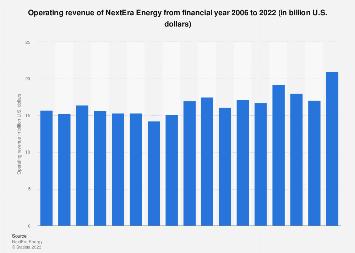 U.S. power market: NextEra Energy's revenue 2006-2017