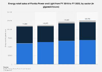 Florida Power and Light - U.S. energy sales 2005-2015
