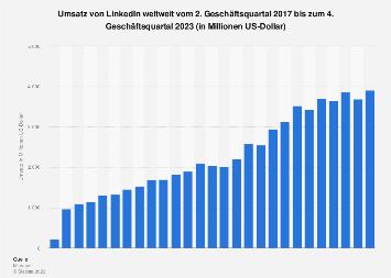 Umsatz von LinkedIn weltweit bis zum 4.  Quartal 2017