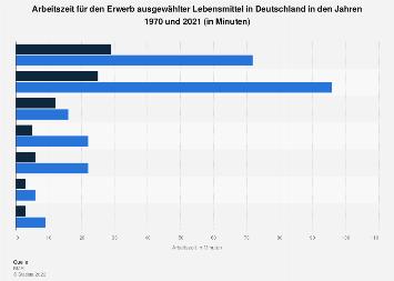 Arbeitszeit für den Erwerb ausgewählter Lebensmittel in Deutschland 2017