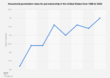 Household penetration rates for pet-ownership in the U S