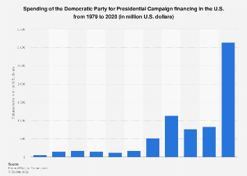 Presidential Campaign financing - Disbursements of the Democratic Party