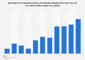 Presidential Campaign financing - Disbursements of the Republican Party