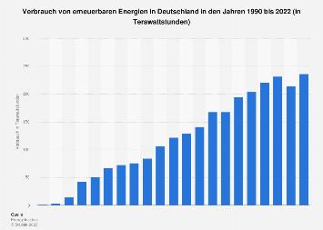 Verbrauch von erneuerbaren Energien in Deutschland bis 2018