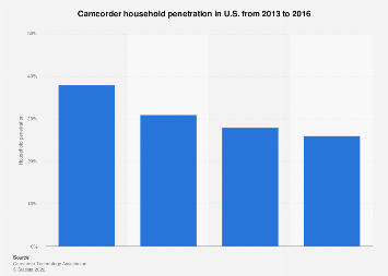 Household penetration of camcorders in the U.S. 2013-2016