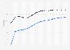 Generika - Verordnungsanteile in Deutschland bis 2014