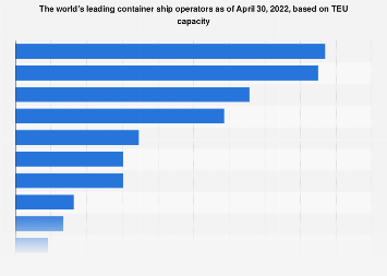 Leading container ship operators - total TEUs 2017