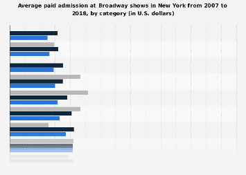 Average paid admission at Broadway shows in New York 2007-2018, by category