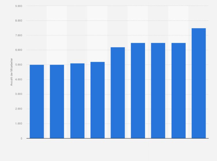 Mitarbeiter Von Porta Möbel In Deutschland Bis 2012 Statistik