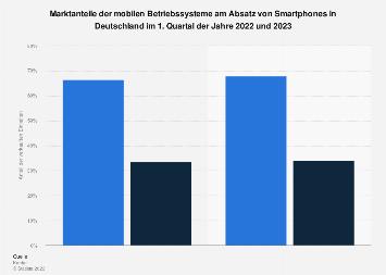 Marktanteile der Smartphone-Betriebssysteme am Absatz in Deutschland 2017
