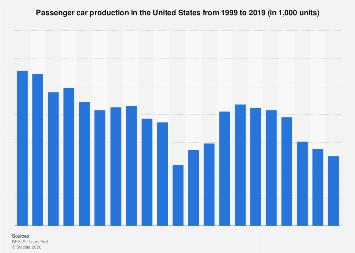 Passenger car production in the United States 1999-2018