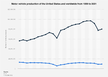 Motor vehicle production of the United States and worldwide 1999-2017