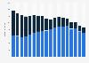 Umsatz mit Audio-Unterhaltungselektronik in Deutschland bis 2018