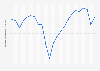 Commercial vehicle production in the United States 1999-2018