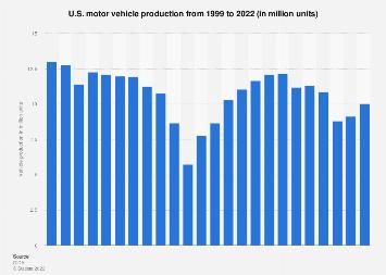 Motor vehicle production - United States 1999-2018