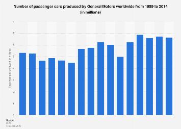 General Motors - passenger cars produced worldwide 1999-2014