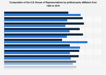 U.S. House of Representatives - composition by party affiliation 1983-2017
