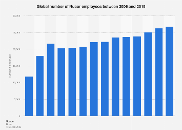 Steel industry - global number of Nucor employees 2006-2016