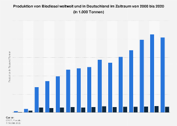 Produktion von Biodiesel weltweit und in Deutschland bis 2017