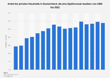 Anteil der Haushalte in Deutschland mit einer Spielkonsole bis 2018