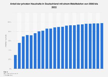 Anteil der Haushalte in Deutschland mit einem Mobiltelefon bis 2018