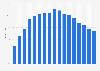 Anteil der Haushalte in Deutschland mit einem MP3-Player bis 2018