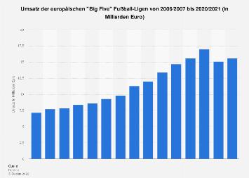 Europäische Big Five Fußball-Ligen - Gesamtumsatz bis 2018