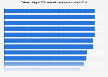Digital TV: take-up 2016, by country