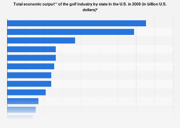 Golf industry in the U.S.: total economic output by state 2009