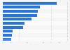 Canada: most popular social media activities 2011