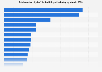 Golf industry in the U.S. - total number of jobs by state 2009