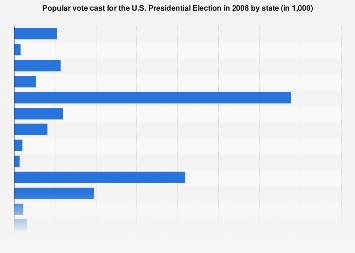 U.S. Presidential Election - popular vote cast by state