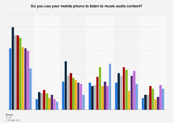 Music audio content consumption on mobile phones worldwide 2017, by country