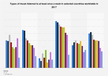 Music audio content consumption worldwide 2017, by device
