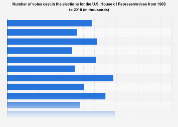 U.S. House of Representatives - Number of votes cast for representatives