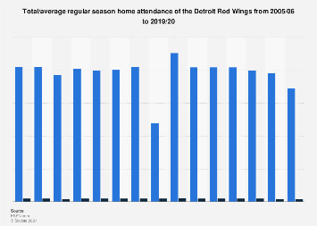 National Hockey League - Detroit Red Wings home attendance 2005-2017