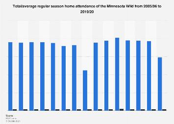 National Hockey League - Minnesota Wild home attendance 2005-2018