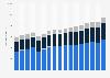 Umsatz im Handel in Deutschland nach Wirtschaftsbereichen bis 2017