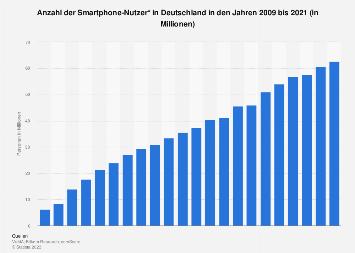 Anzahl der Nutzer von Smartphones in Deutschland bis 2018