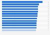 PKV-Anbieter mit höchster Nettorendite im Fünf-Jahres-Durchschnitt 2010 bis 2014