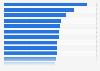 Anteil des Mobilfunks am Telekommunikationsumsatz in ausgewählten Ländern 2014