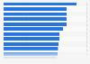 Anteil der Mobilverbindungen an allen Sprachverbindungen im Ländervergleich 2010