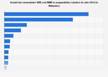 Anzahl versendeter Kurznachrichten in ausgewählten Ländern 2014